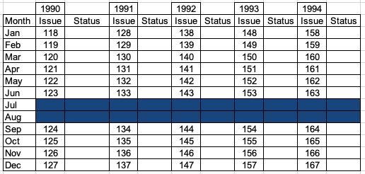 Kibworth & District Chronicle Back Catalogue Status